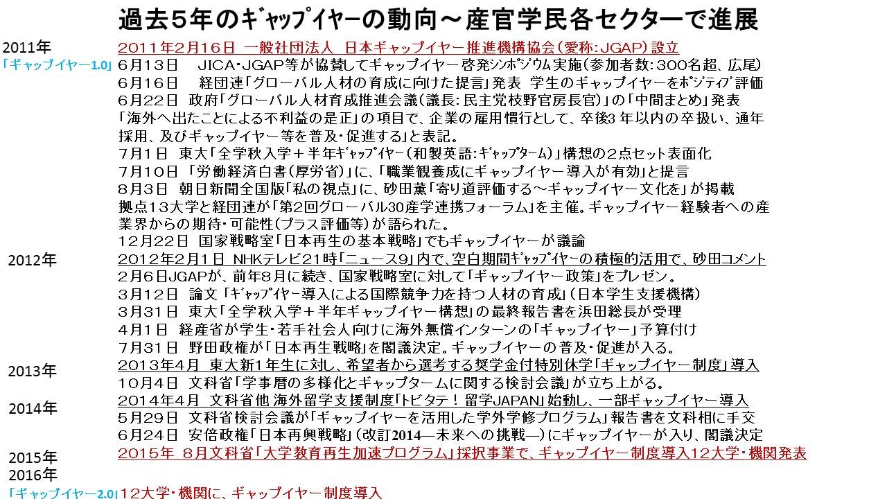 JPEG版 過去5年のギャップイヤーの動向~産.jpg