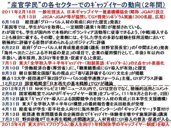 ギャップイヤーの動向(2年間).jpg