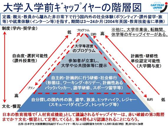 0519新ギャップイヤー4層構造.jpg