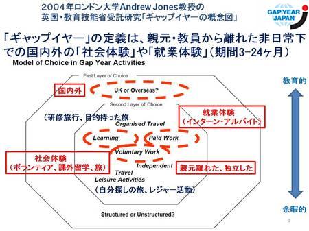 20130519新ギャップイヤー概念図.jpgのサムネール画像のサムネール画像