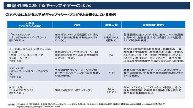 米国大学のギャップイヤーの状況.jpg